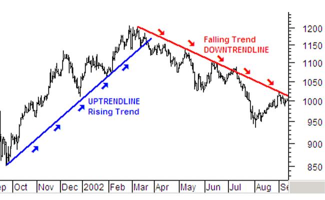 نمودار خط روند