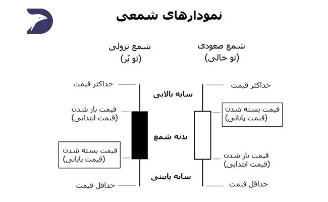 نمودار شمعی کندل در تحلیل تکنیکال