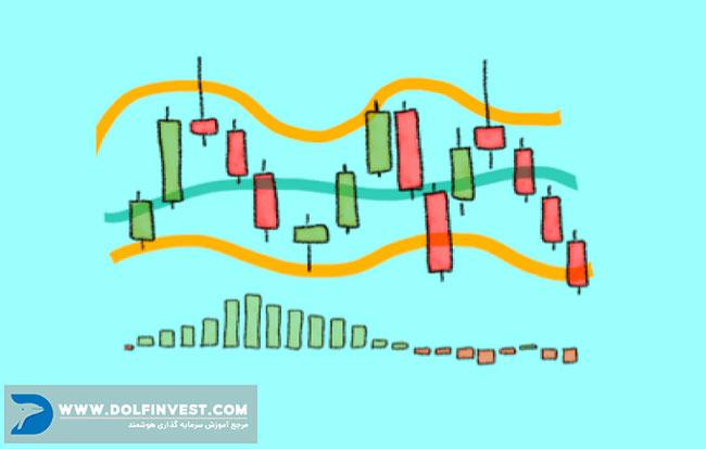 نمودار تحلیل تکنیکال در بورس
