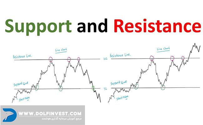 رسم خطوط حمایت و مقاومت